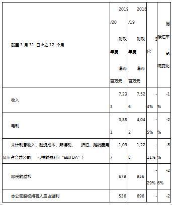 维他奶2019/2020财政年度巩固市场份额及地位
